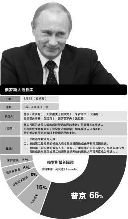 俄罗斯大选将于周日举行 普京当选或无悬念(图)--中国国情网